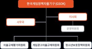 gsok_소개_조직도